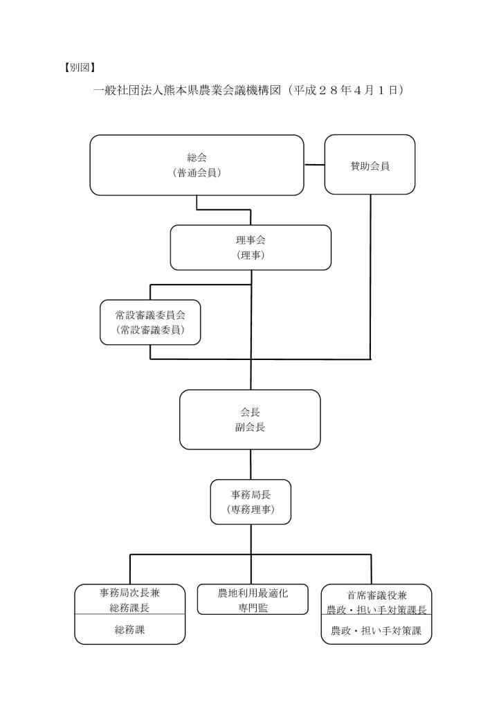 一般社団法人熊本県農業会議業務規程(別図)のサムネイル